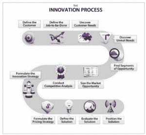 Customer Centric Process