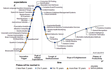 hype-cycle-pr.png